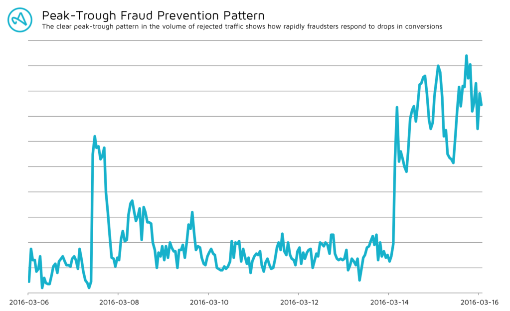 Peak-Trough Fraud Prevention Pattern